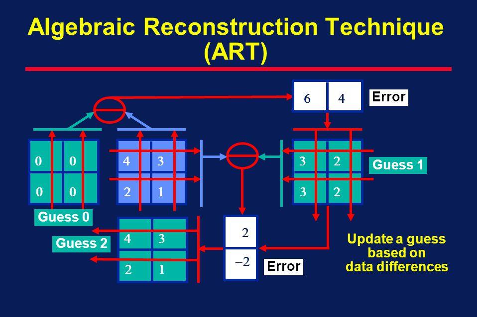 Algebraic Reconstruction Technique (ART)