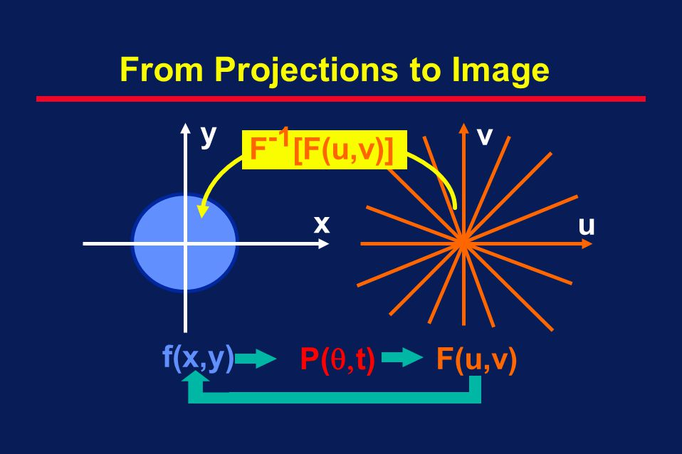 From Projections to Image