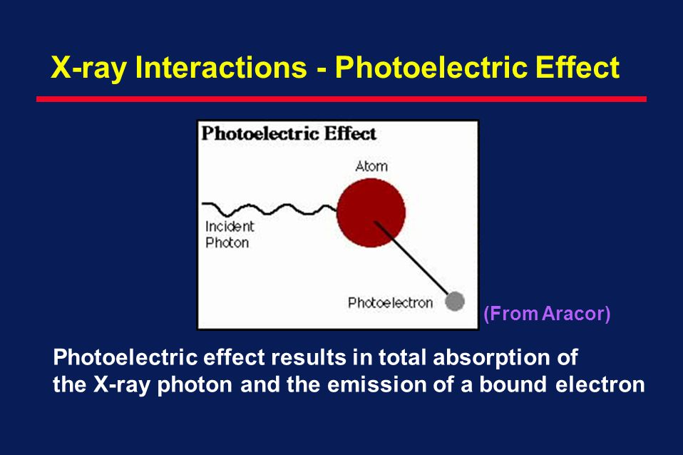 X-ray Interactions - Photoelectric Effect