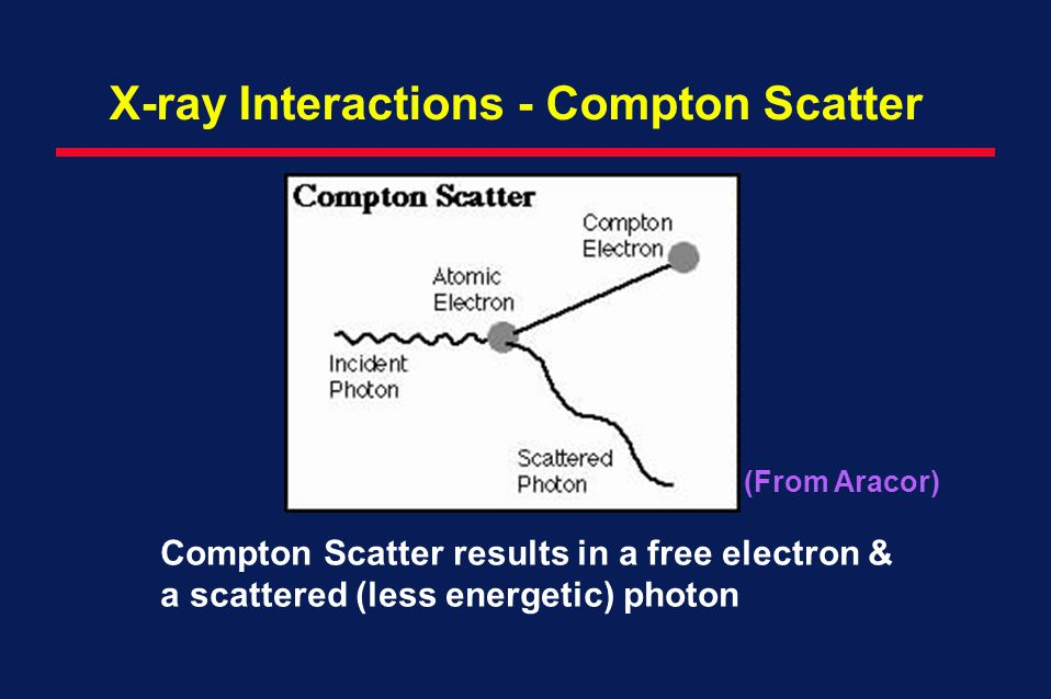 X-ray Interactions - Compton Scatter
