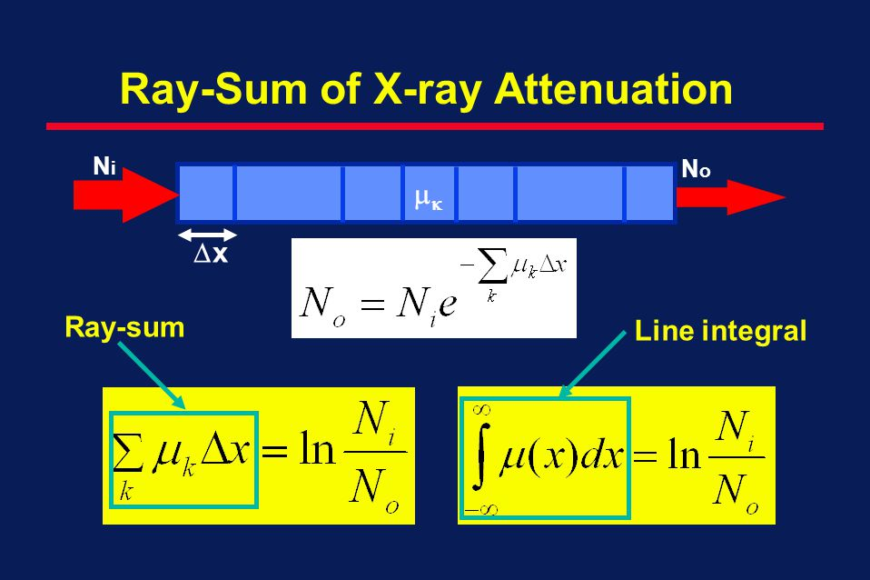 Ray-Sum of X-ray Attenuation