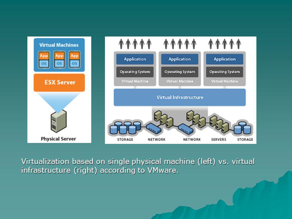 Virtualization based on single physical machine (left) vs