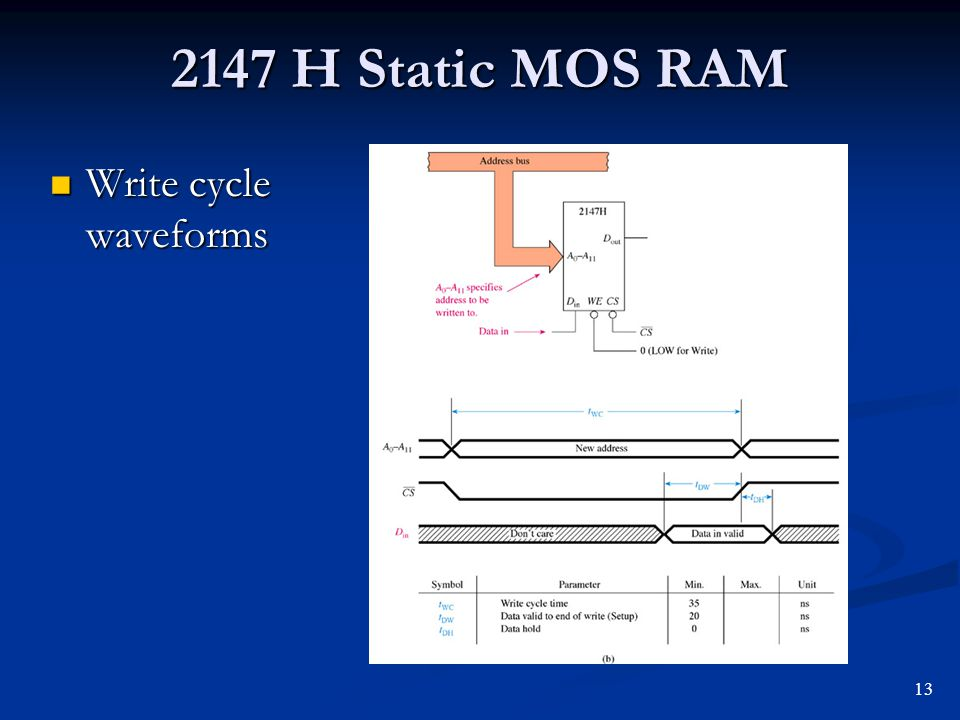 2147 H Static MOS RAM Write cycle waveforms 13
