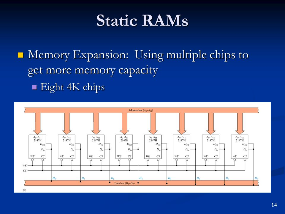 Static RAMs Memory Expansion: Using multiple chips to get more memory capacity Eight 4K chips 14