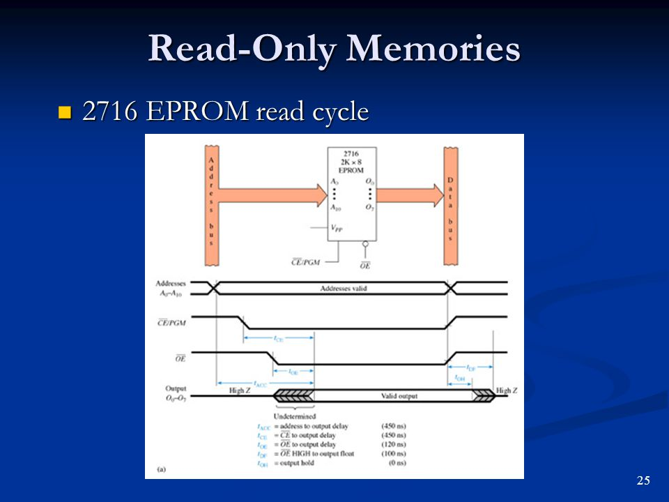 Read-Only Memories 2716 EPROM read cycle 25