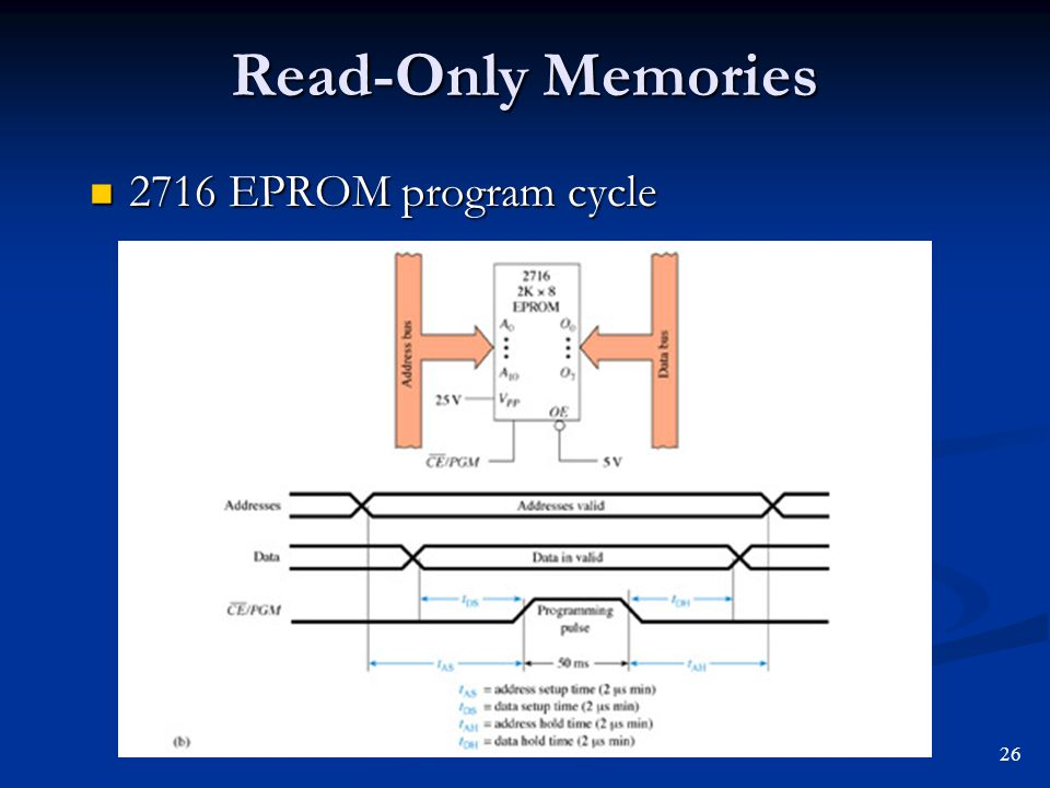 Read-Only Memories 2716 EPROM program cycle 26