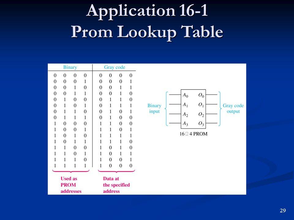 Application 16-1 Prom Lookup Table