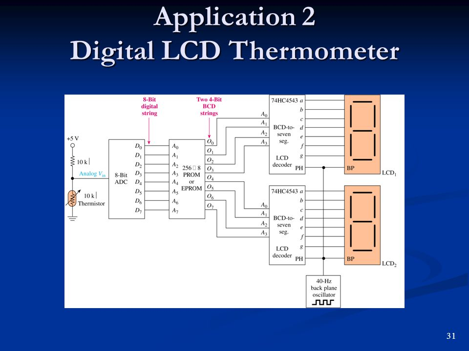 Application 2 Digital LCD Thermometer