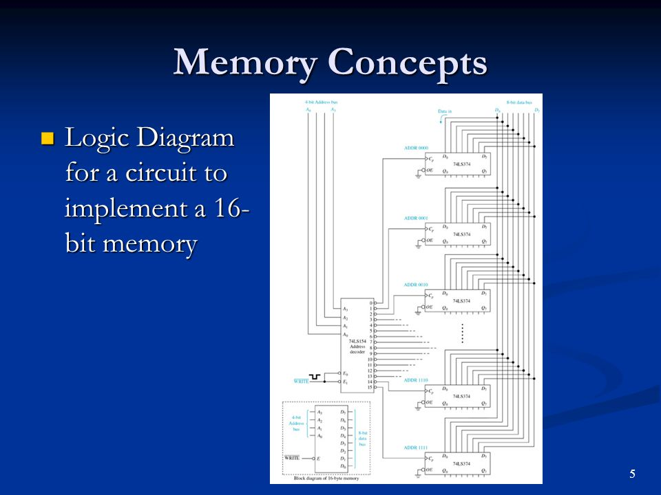 Memory Concepts Logic Diagram for a circuit to implement a 16-bit memory 5