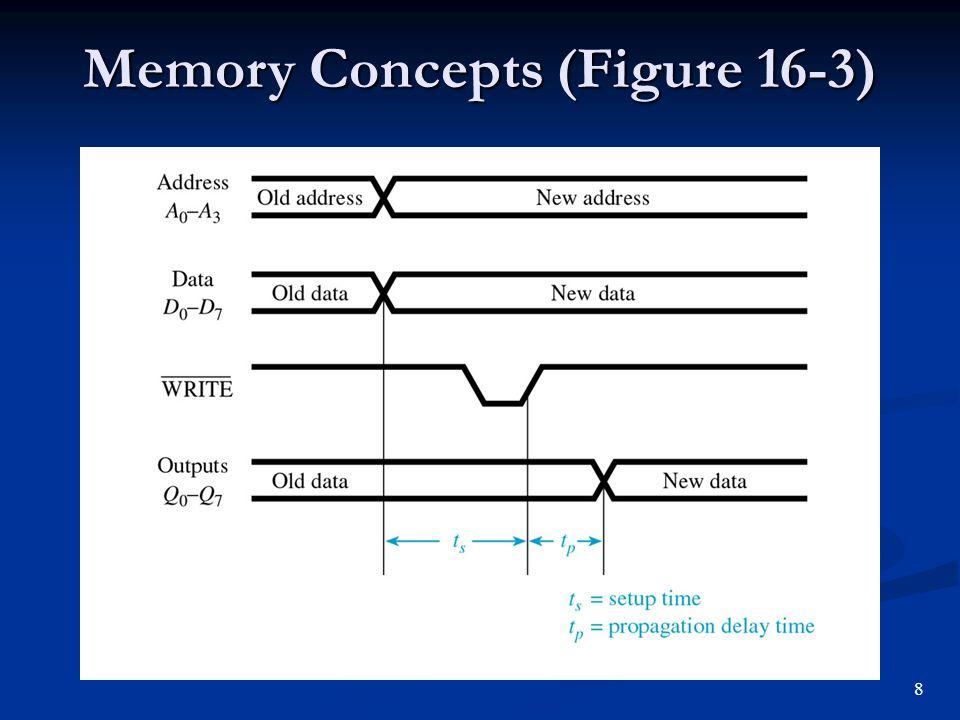 Memory Concepts (Figure 16-3)