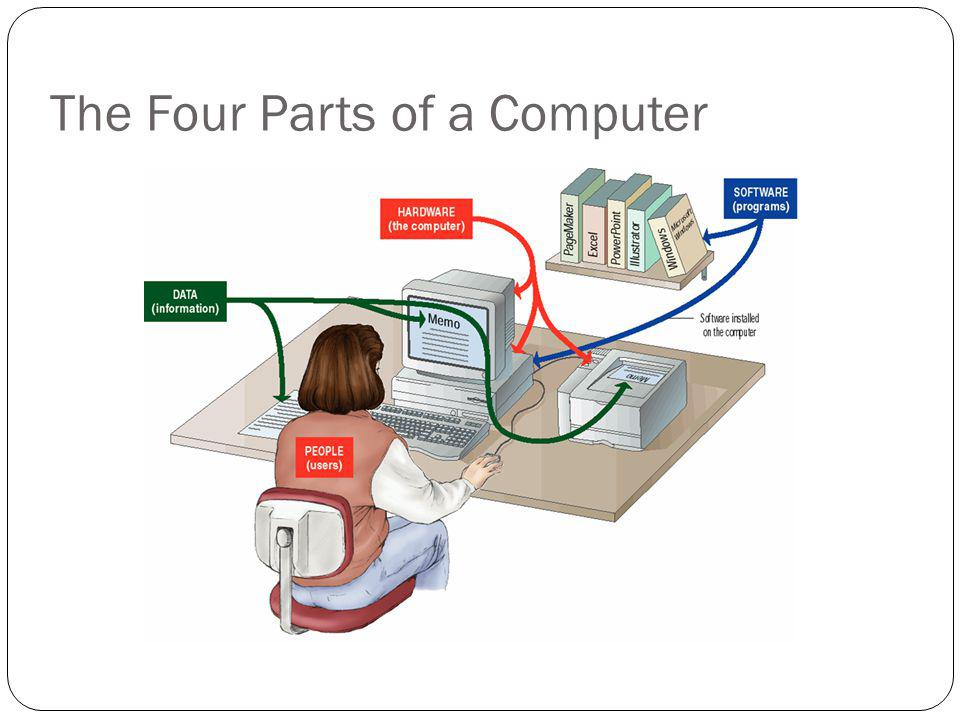 The Four Parts of a Computer