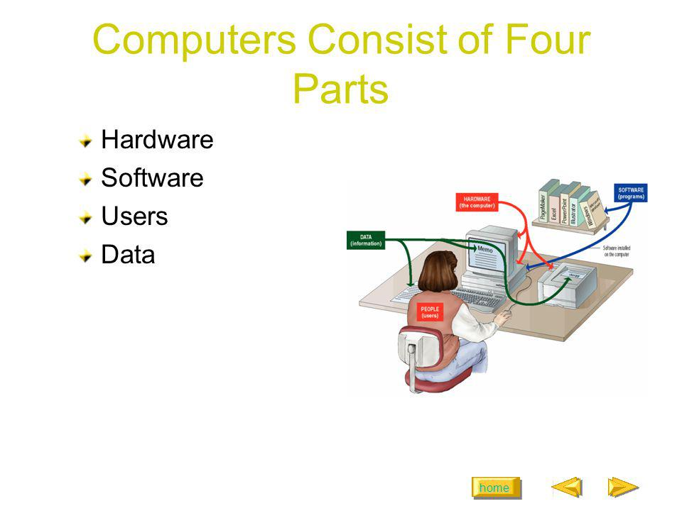 Computers Consist of Four Parts