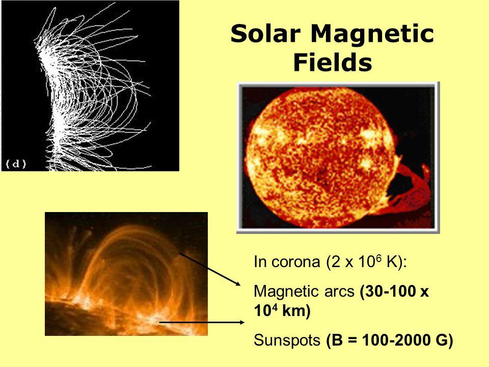 Solar Magnetic Fields In corona (2 x 106 K):