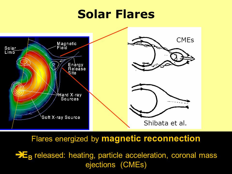 Flares energized by magnetic reconnection