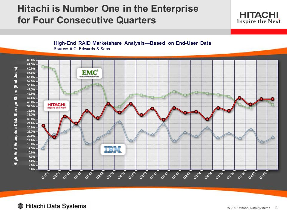 Hitachi is Number One in the Enterprise for Four Consecutive Quarters