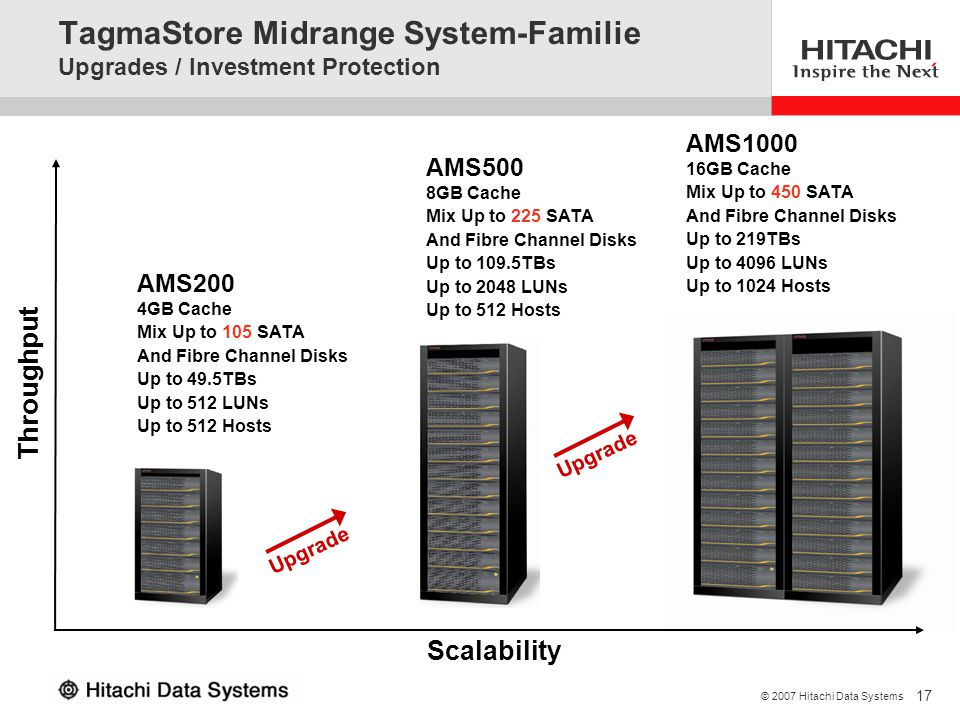 TagmaStore Midrange System-Familie Upgrades / Investment Protection