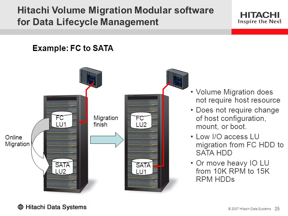 3/31/2017 Hitachi Volume Migration Modular software for Data Lifecycle Management. Example: FC to SATA.