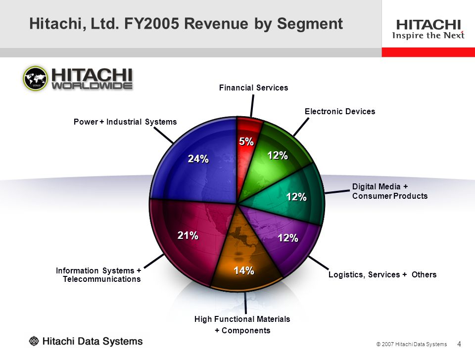 Hitachi, Ltd. FY2005 Revenue by Segment