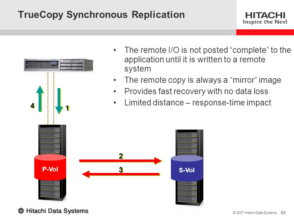 TrueCopy Synchronous Replication