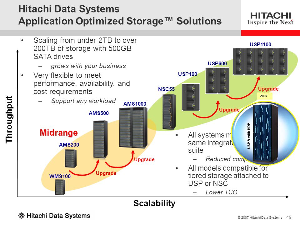 Hitachi Data Systems Application Optimized Storage™ Solutions
