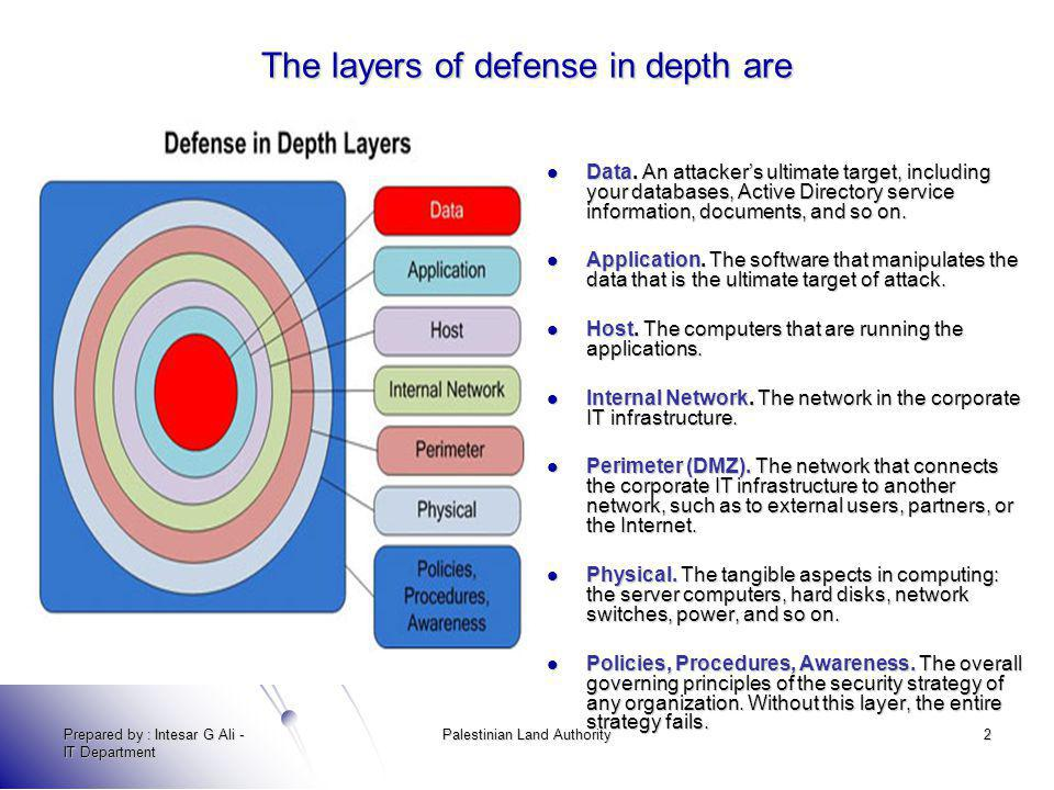 The layers of defense in depth are