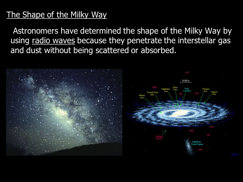 The Shape of the Milky Way