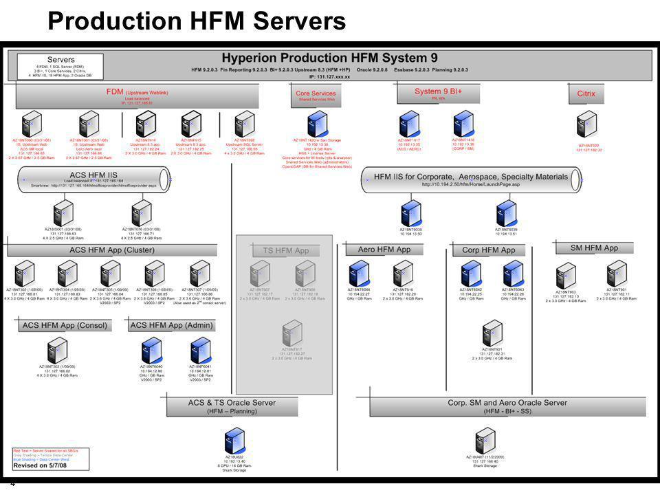Production HFM Servers