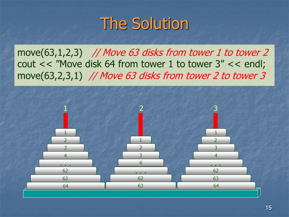 The Solution move(63,1,2,3) // Move 63 disks from tower 1 to tower 2