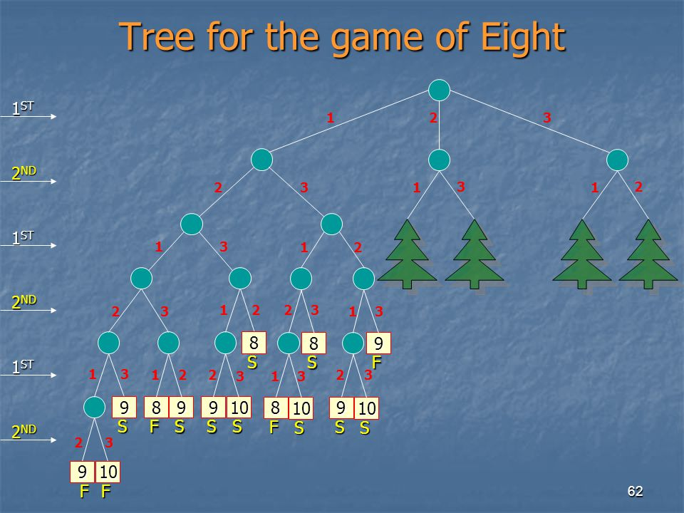Tree for the game of Eight