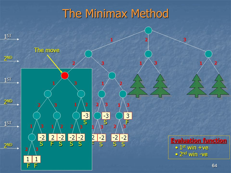 The Minimax Method 1ST The move 2ND 1ST 2ND -3 S -3 S 3 F 1ST -2 S 2 F