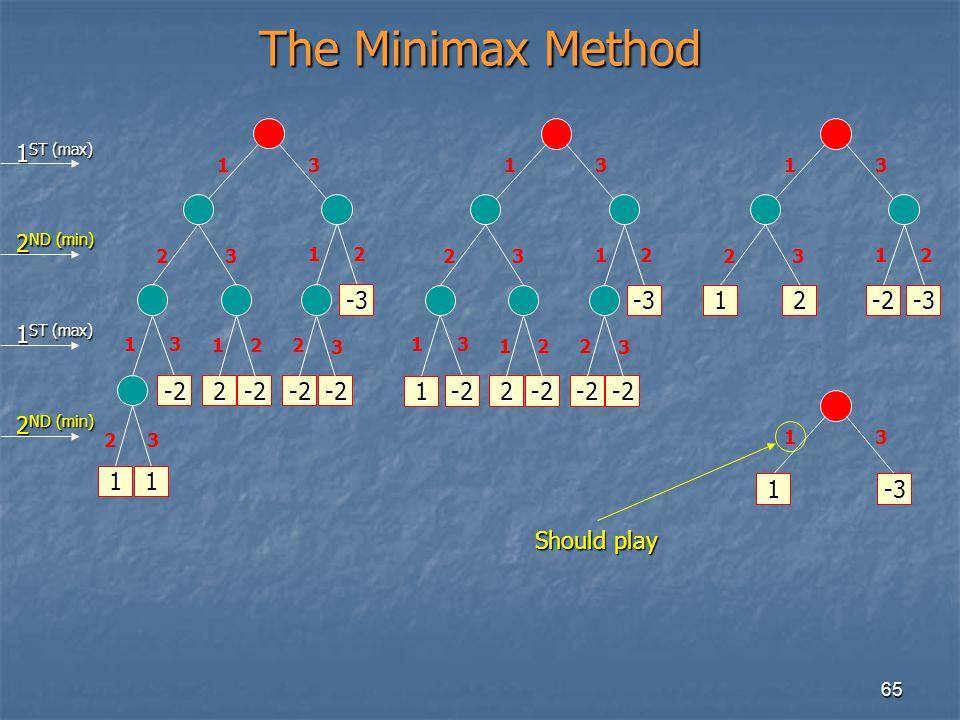 The Minimax Method 1 -2 -3 -2 -3 -2 -3 1ST (max) 2ND (min) 1ST (max) 1