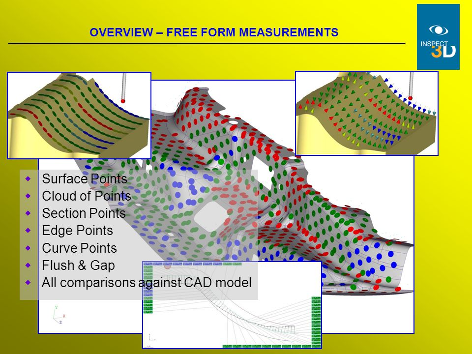 All comparisons against CAD model