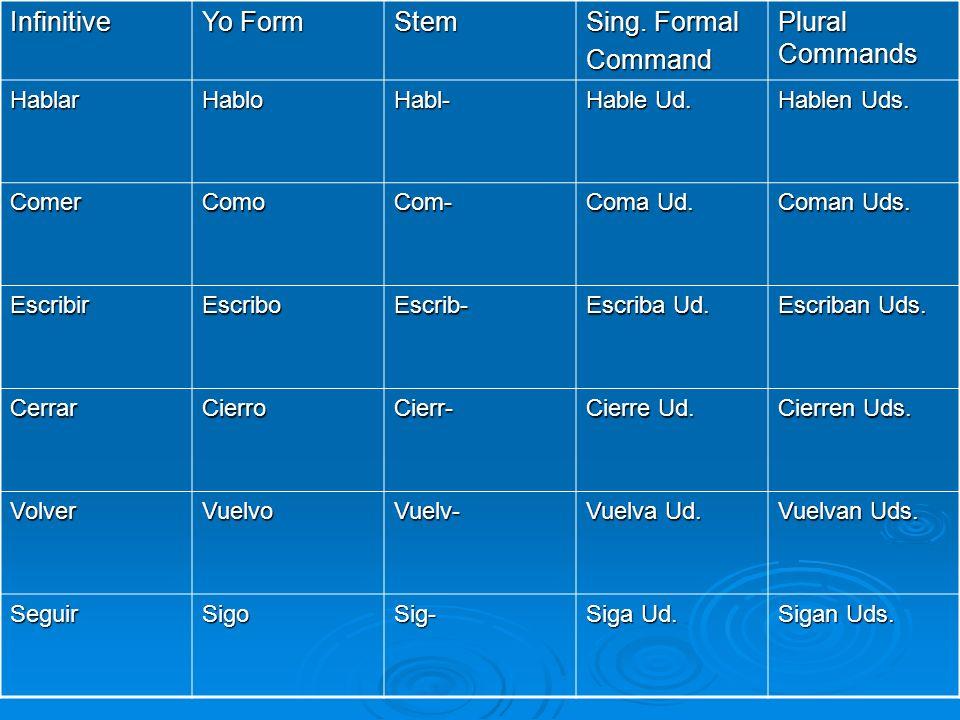 Infinitive Yo Form Stem Sing. Formal Command Plural Commands Hablar