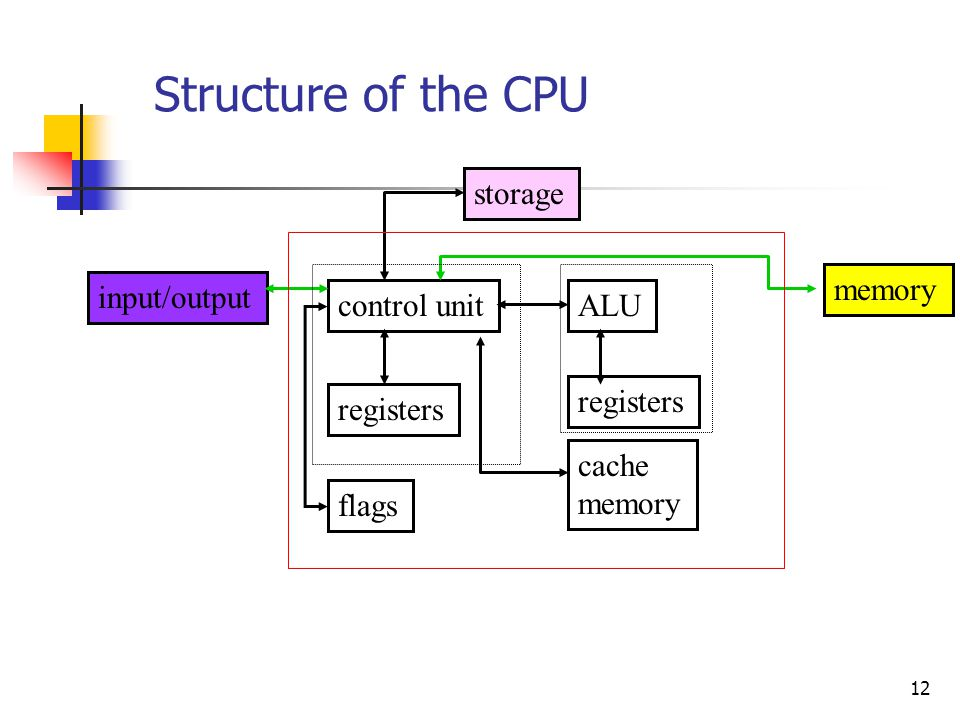 Structure of the CPU storage memory input/output control unit ALU