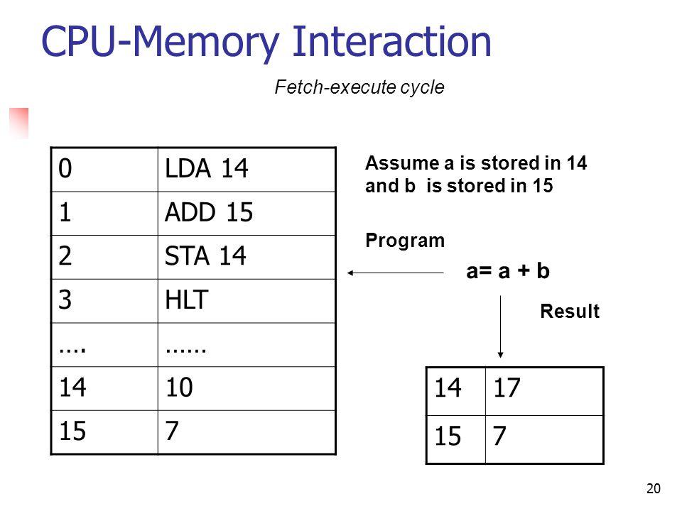 CPU-Memory Interaction
