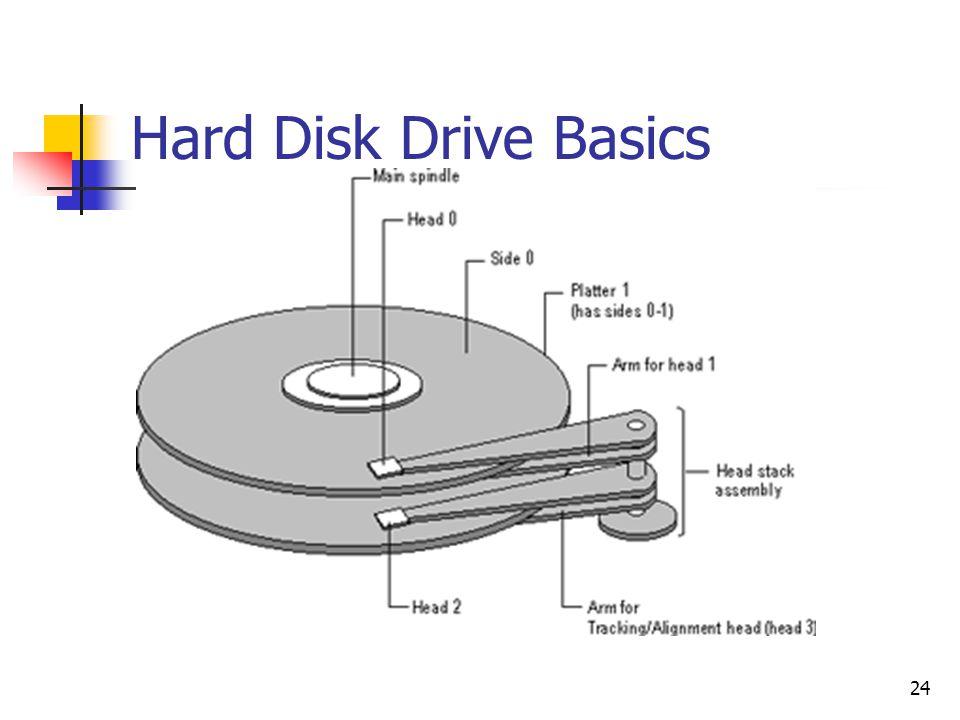 Hard Disk Drive Basics
