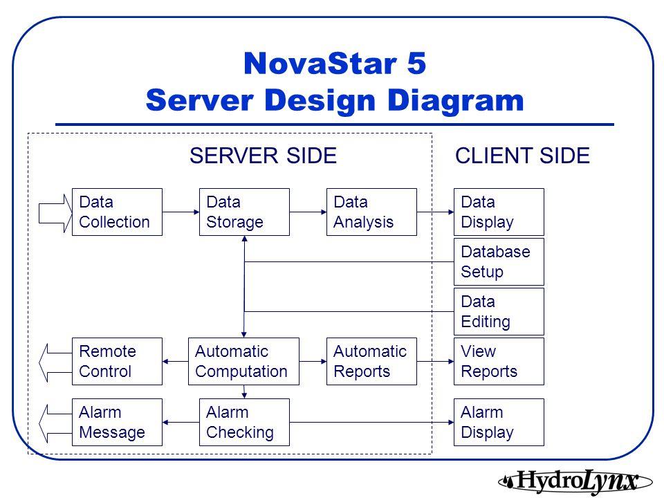 NovaStar 5 Server Design Diagram