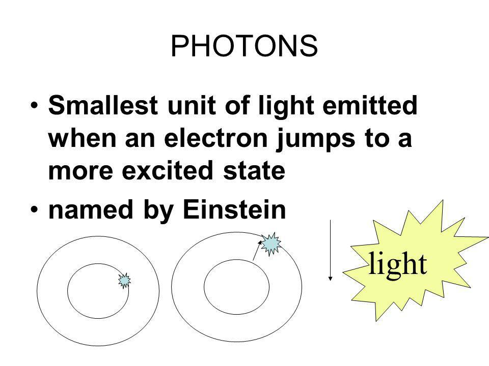 PHOTONS Smallest unit of light emitted when an electron jumps to a more excited state. named by Einstein.