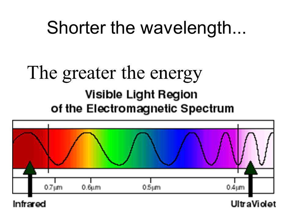Shorter the wavelength...