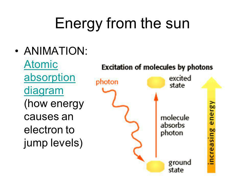 Energy from the sun ANIMATION: Atomic absorption diagram (how energy causes an electron to jump levels)