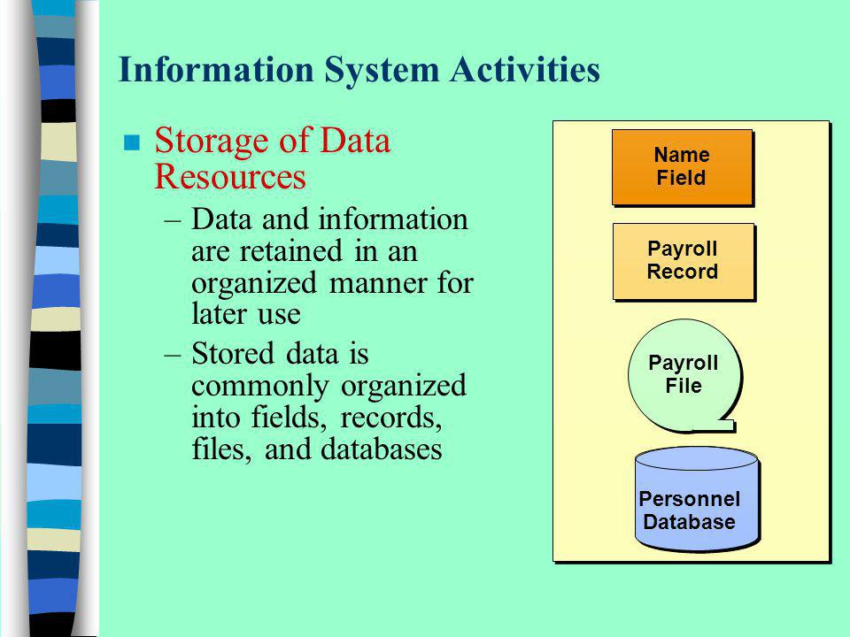 Information System Activities