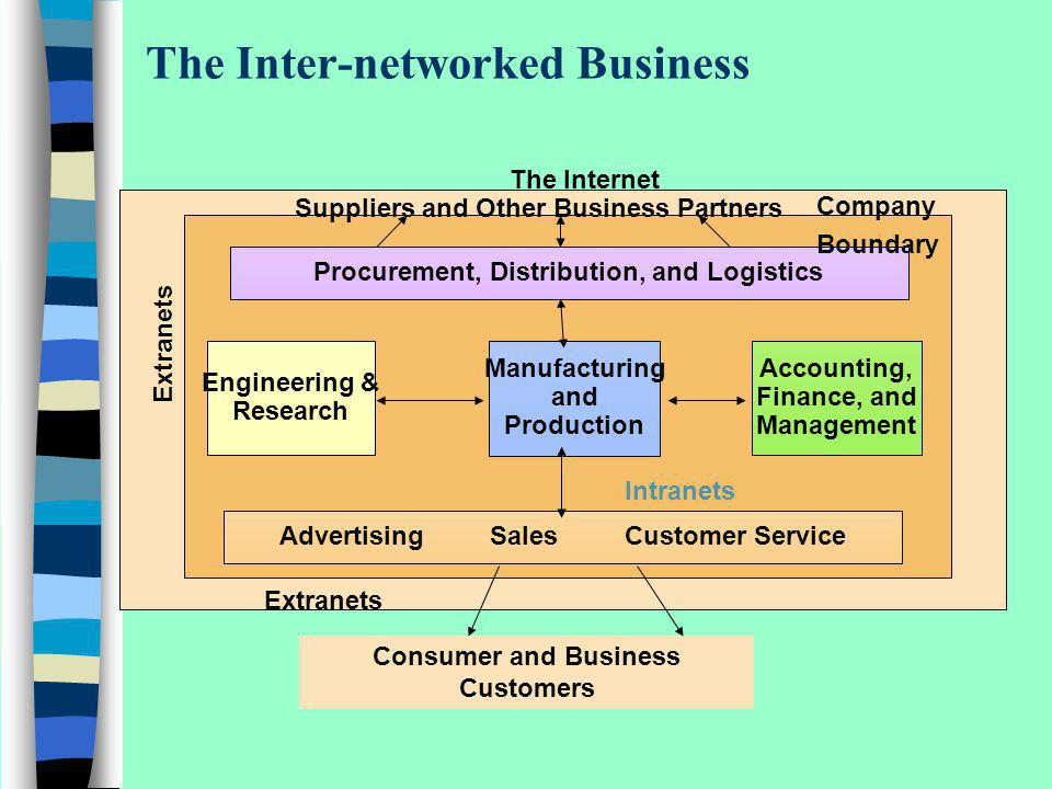 The Inter-networked Business