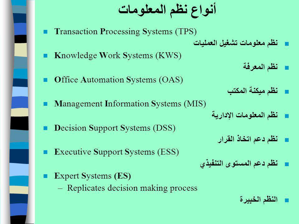أنواع نظم المعلومات Transaction Processing Systems (TPS)