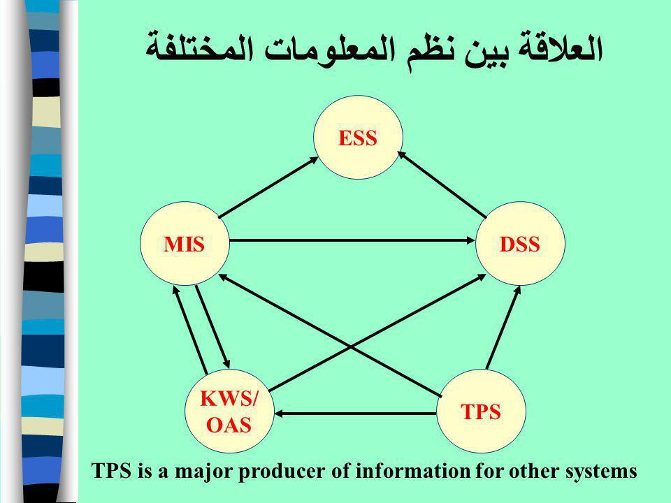 العلاقة بين نظم المعلومات المختلفة