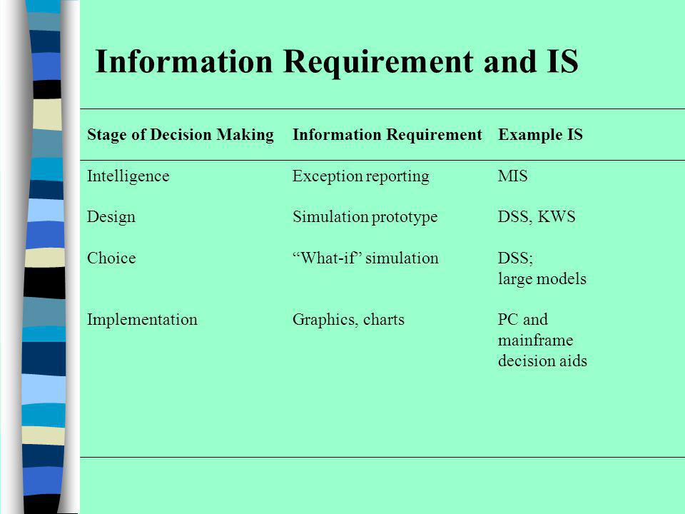 Information Requirement and IS