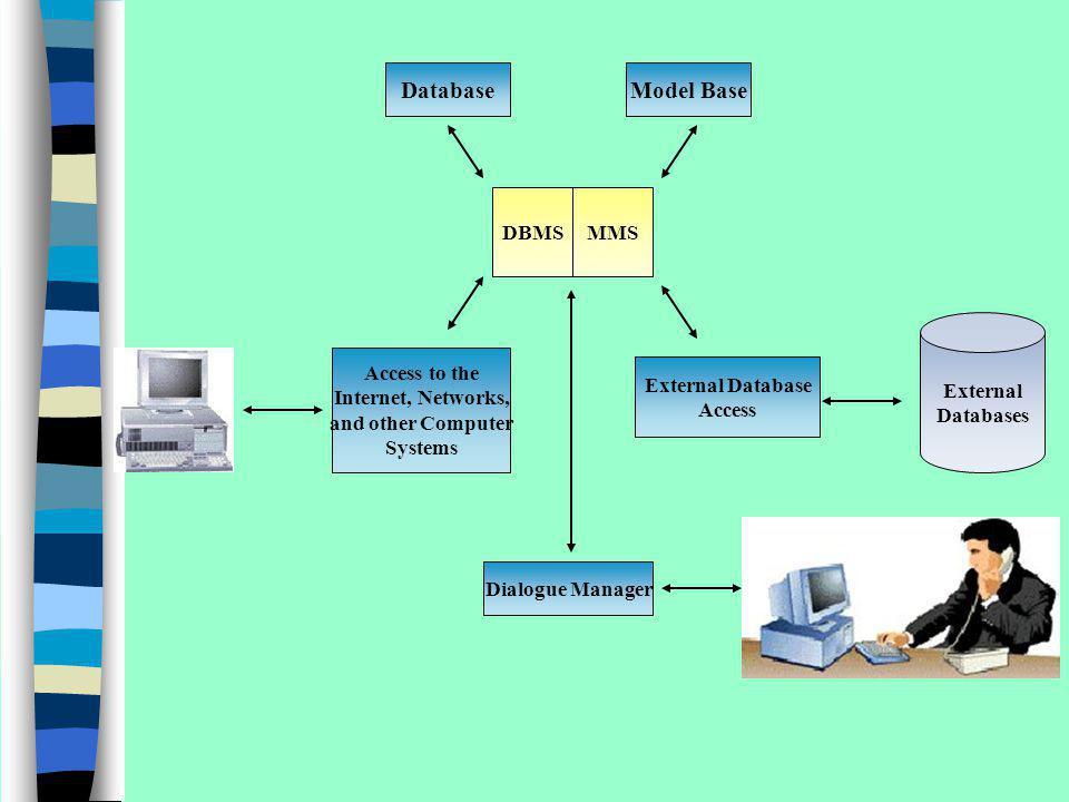 Database Model Base DBMS MMS External Databases