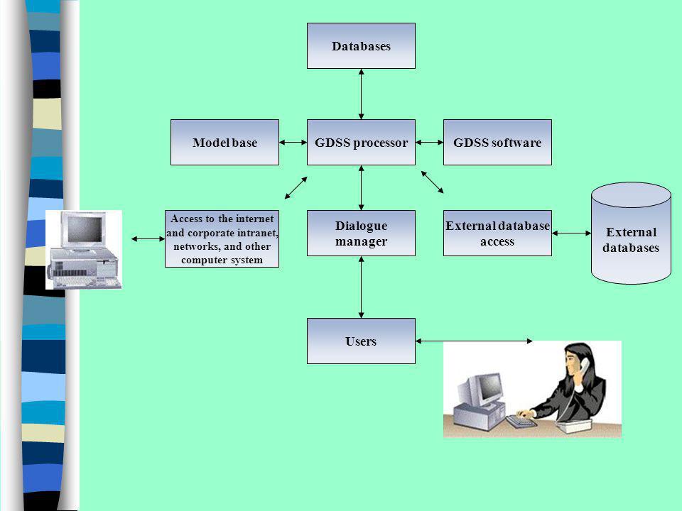 External database access