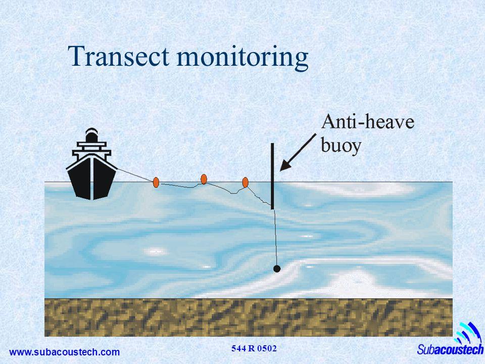 Transect monitoring