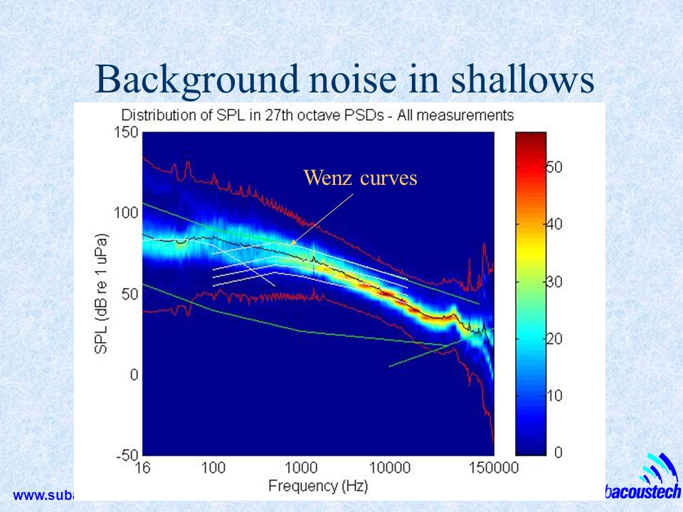 Background noise in shallows