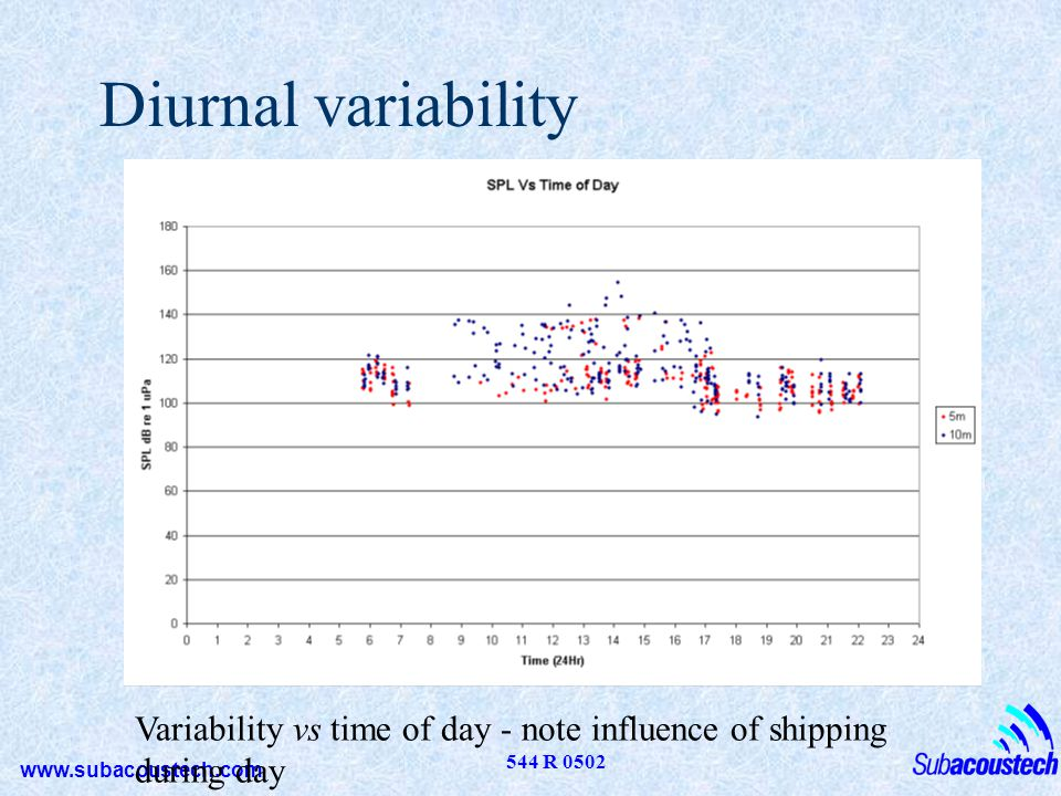 Diurnal variability Variability vs time of day - note influence of shipping during day